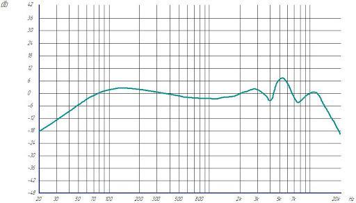 график частот