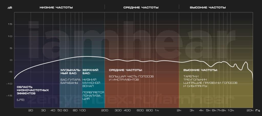 Соотношение частот и источников звука
