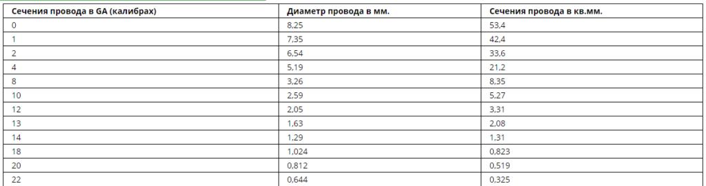 Таблица соответствия сечения проводов
