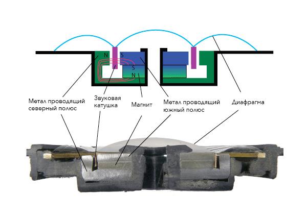 схема динамического излучателя