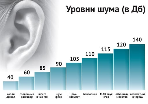 громкость звука влияет на слух