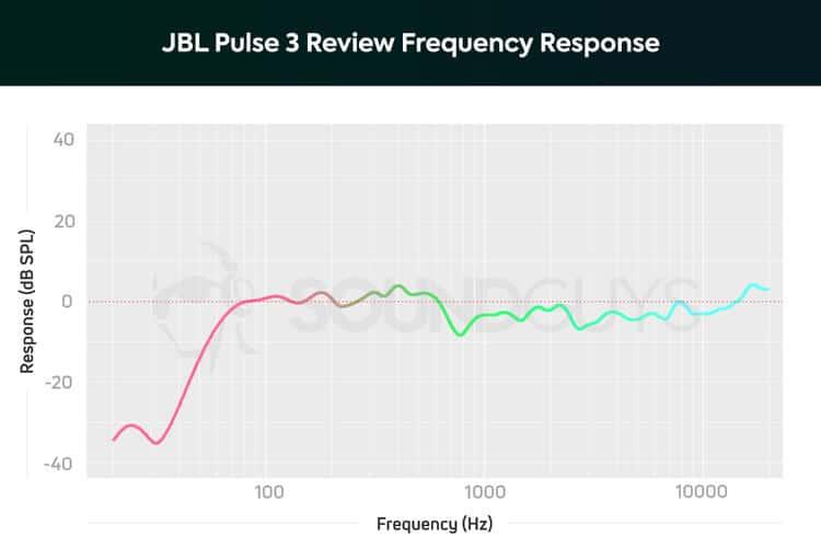 График АЧХ jbl charge 4