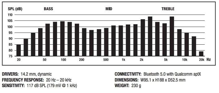 АЧХ наушников Marshall Minor II Bluetooth